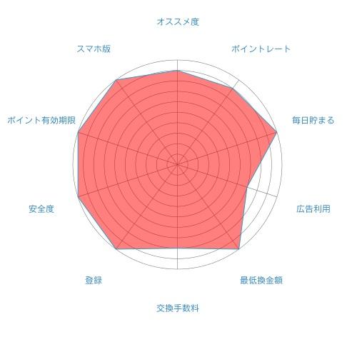 Gポイントの評価