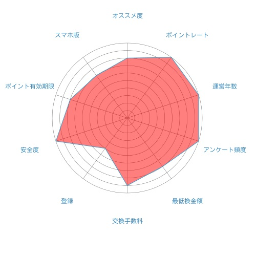 infoQの評価