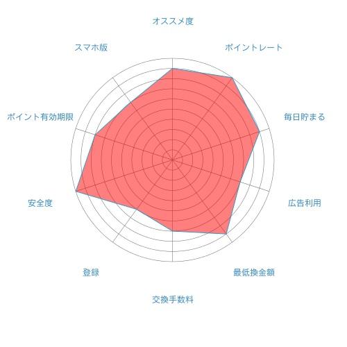 お財布com
