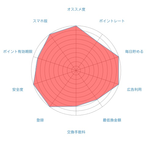 ポイントインカムの評価20151107