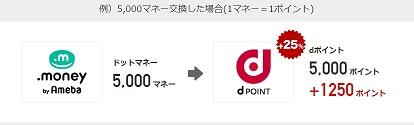 ドットマネー-dポイント交換