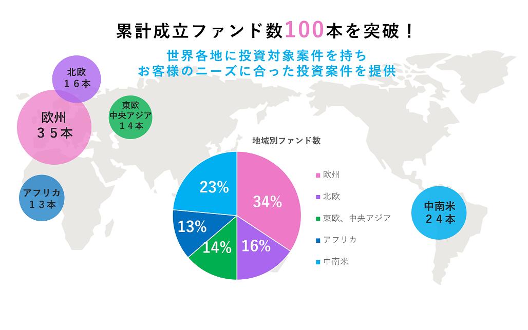 累計ファンド数100本 (1)