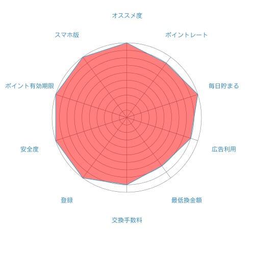ちょびリッチの評価評判まとめ20160908