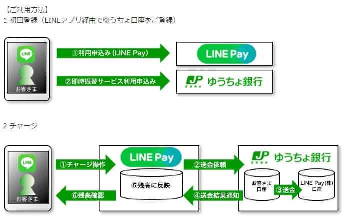 linepay-yuutyo-matome