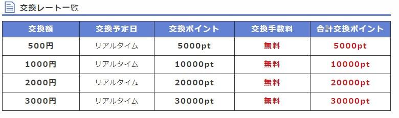 pointi-bitcoin-rate