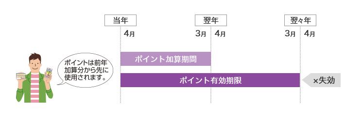 nanaco-point-yuukoukigen