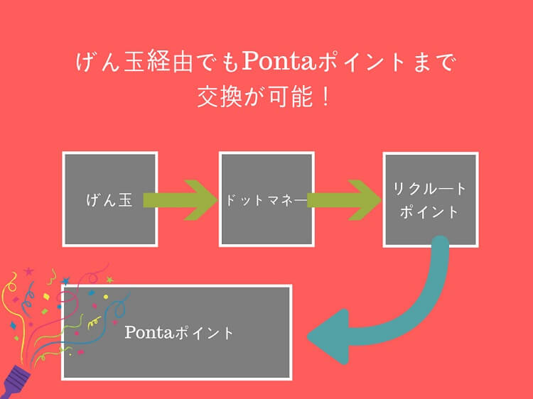 gendama-point-ponta-point