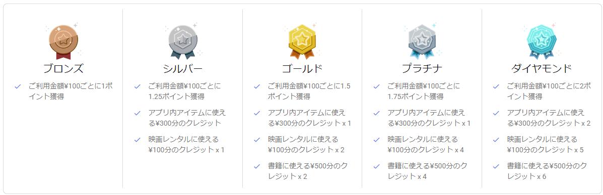 google-play-points-rank