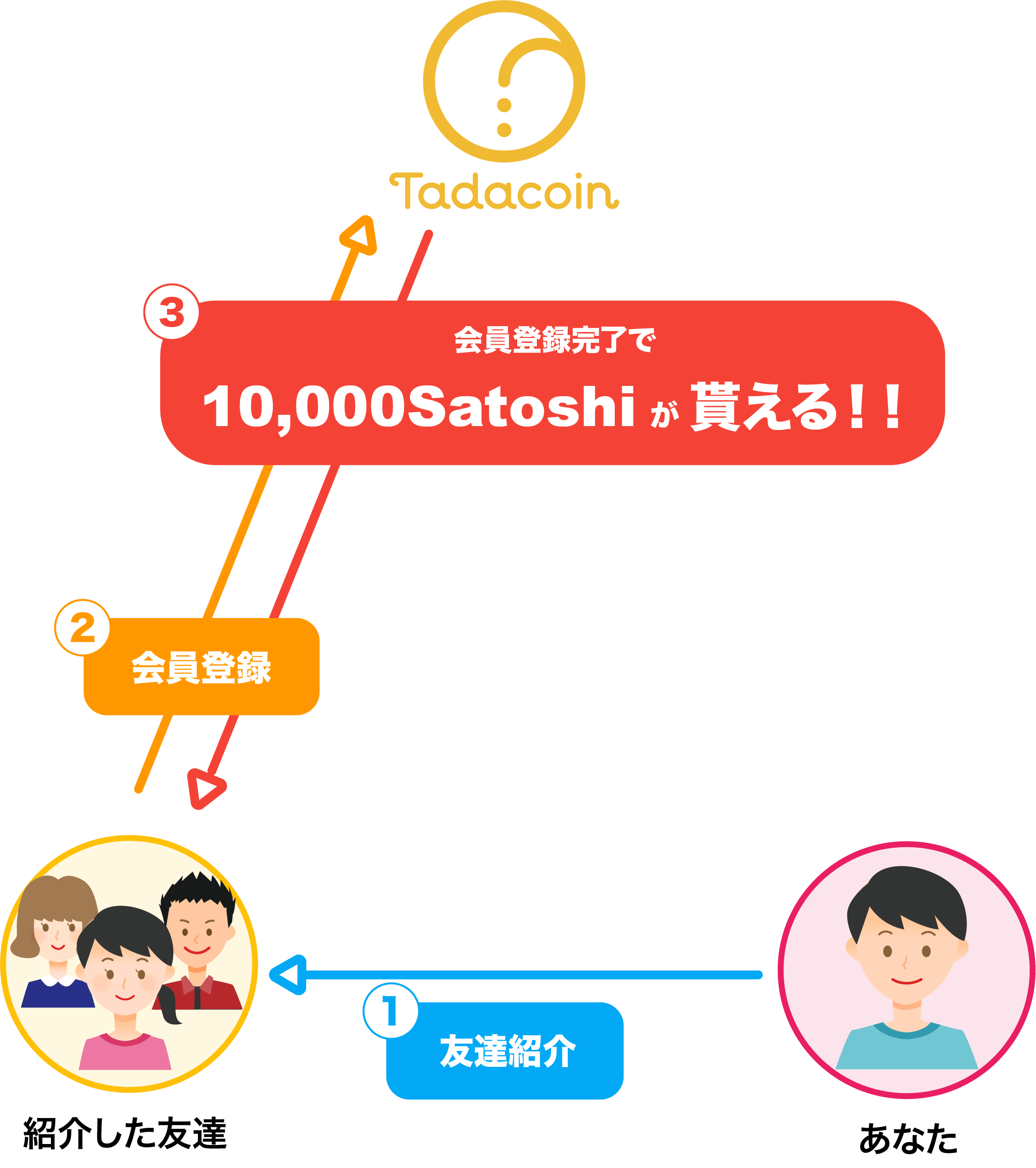 tadacoin-new-touroku